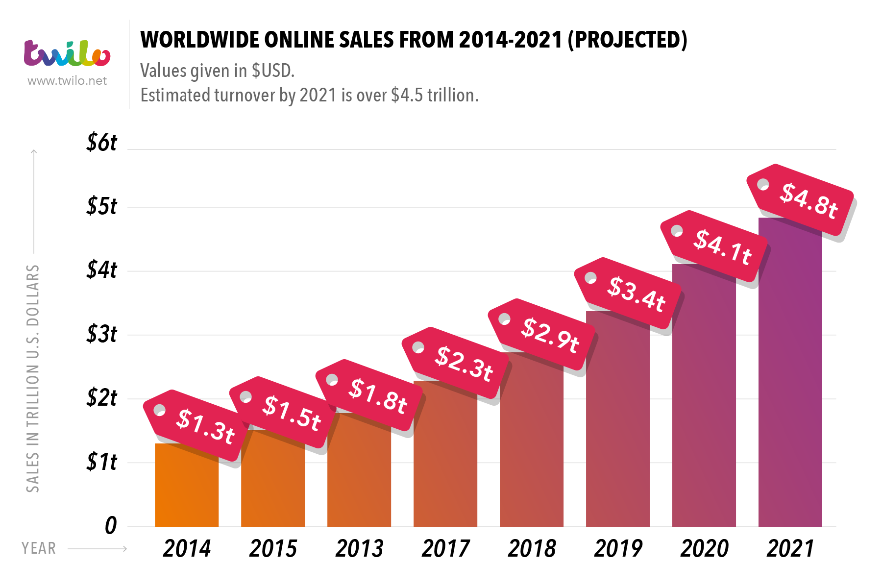 ecommerce sales by year