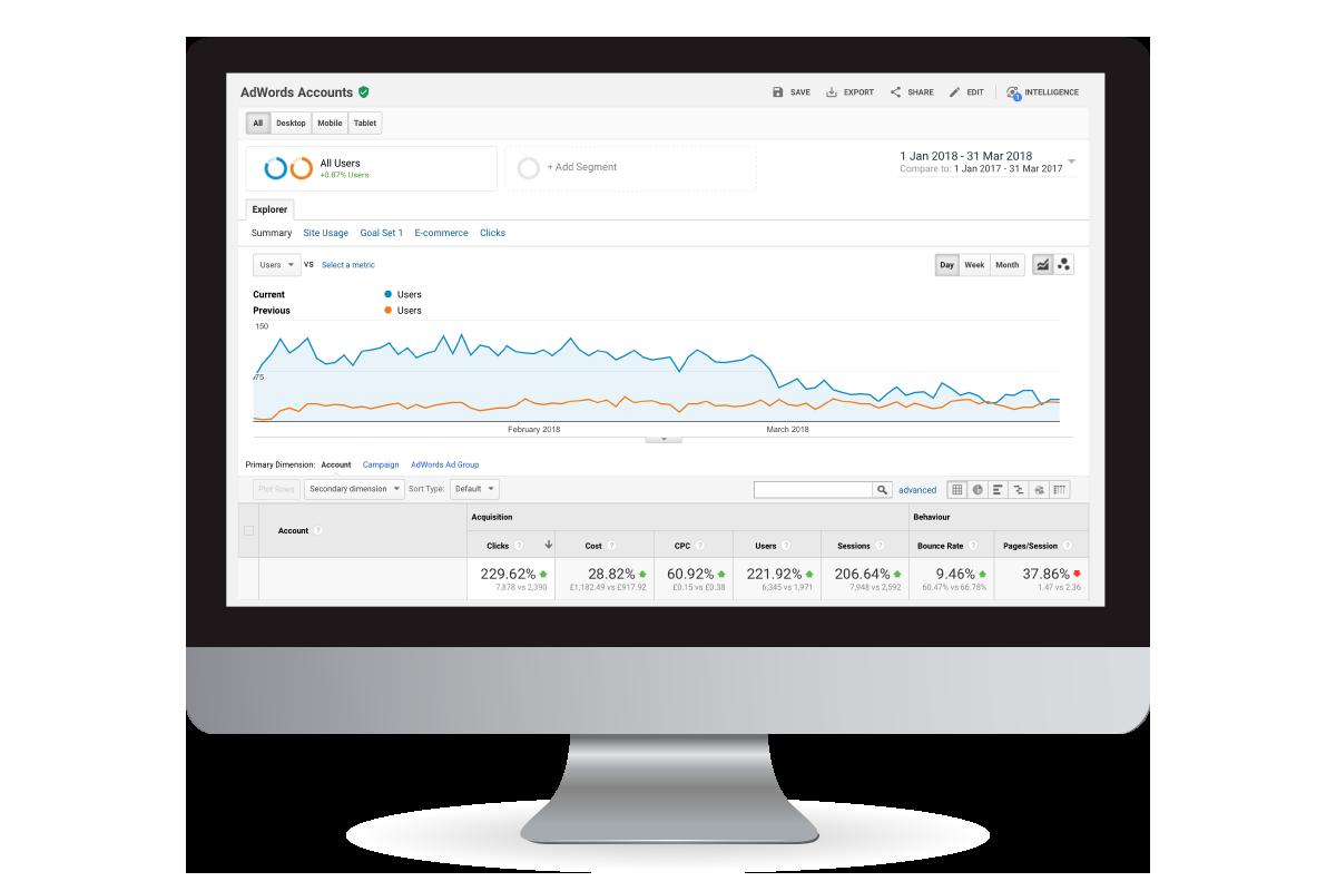 google adwords accounts
