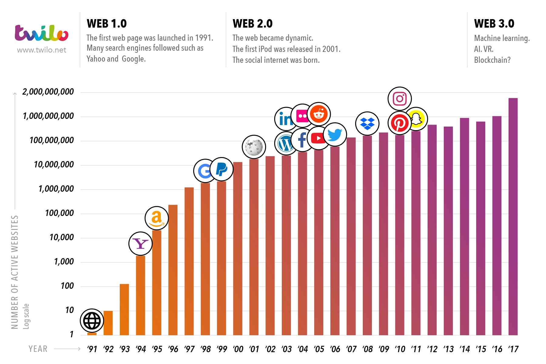 history of active websites