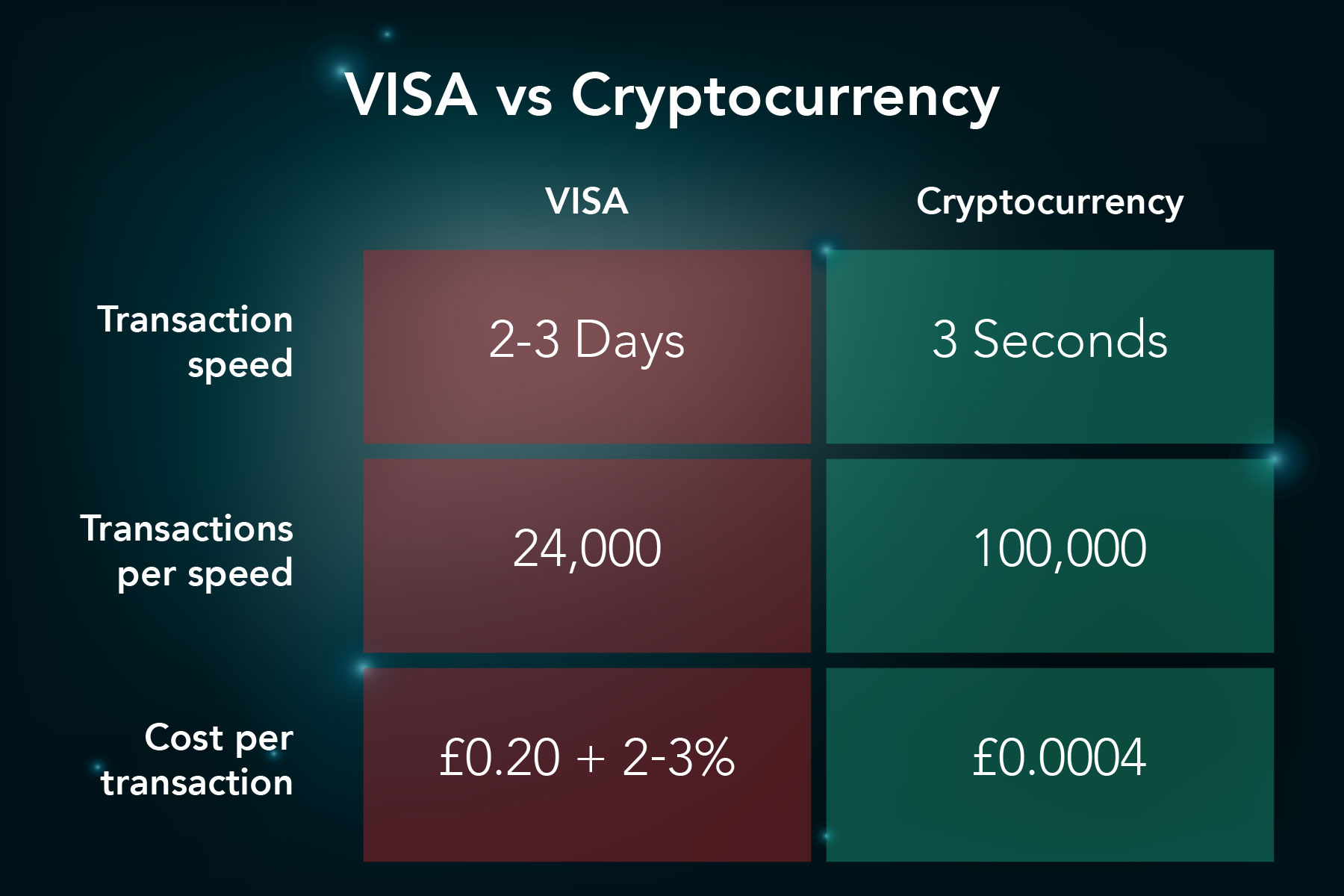 visa vs cryptocurrency